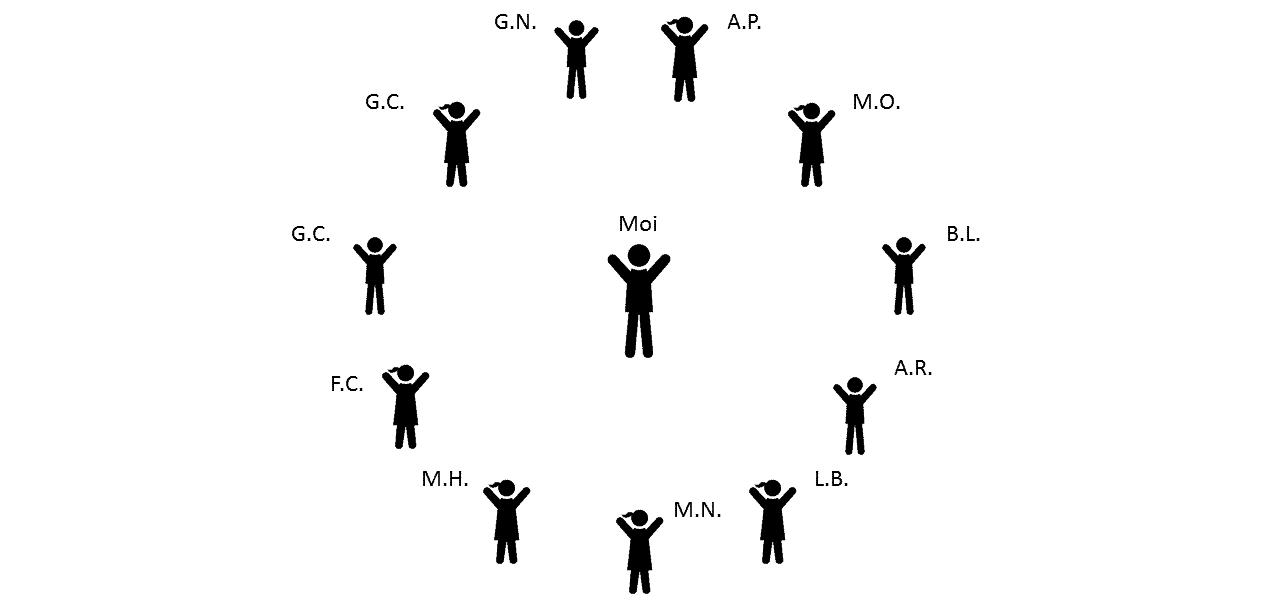 bilan relationnel etape 1