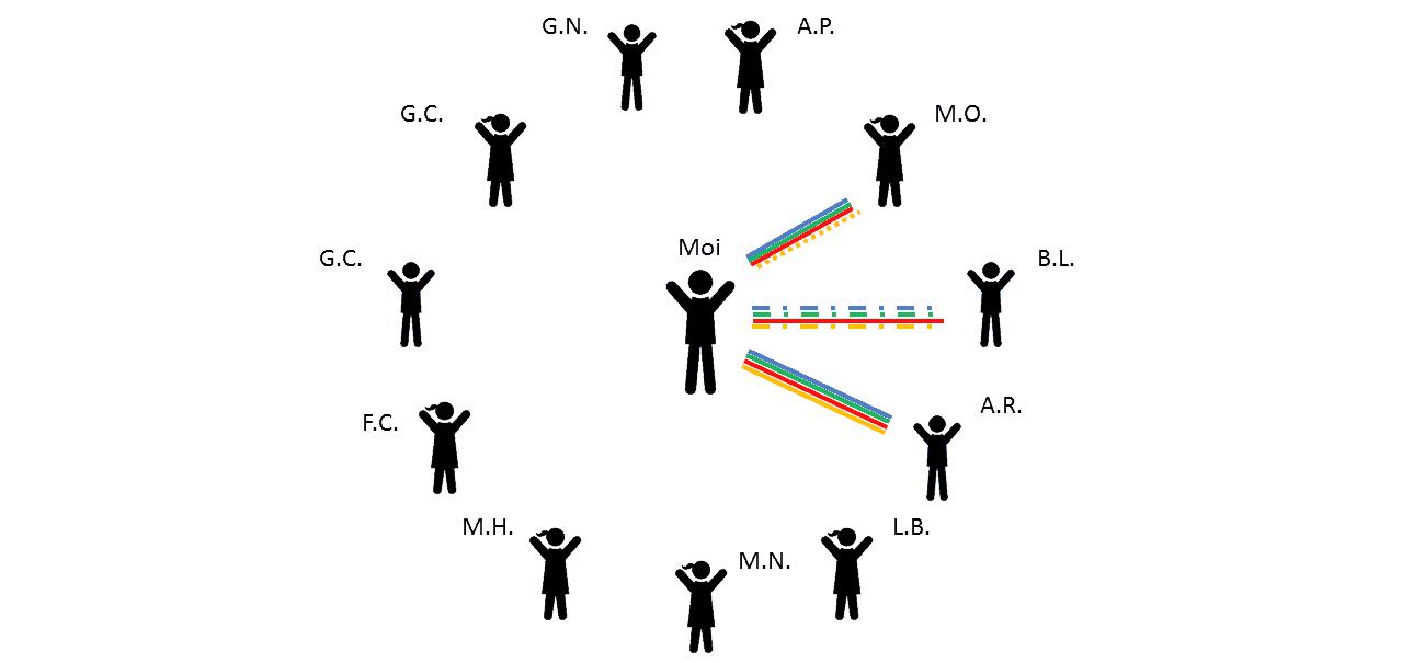bilan relationnel etape 2 : dessine ton niveau de clarté dans tes relations